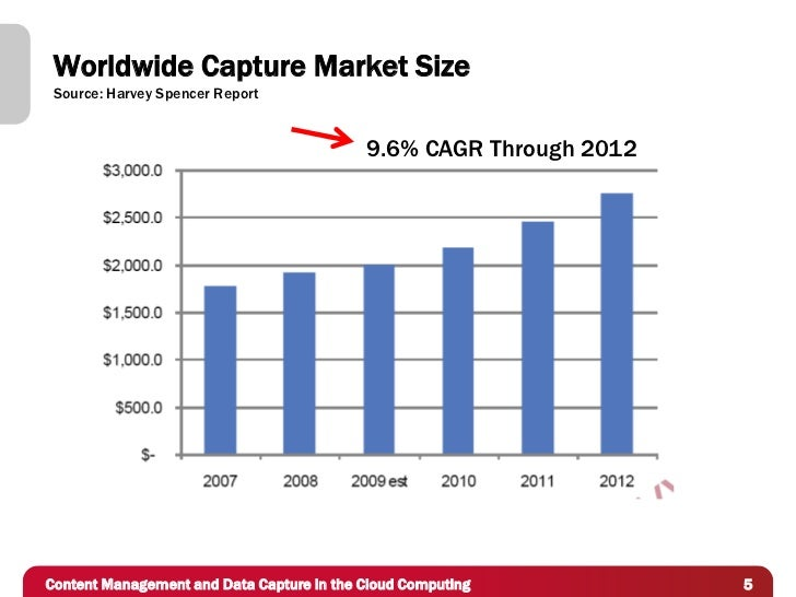 Worldwide Capture Market Size Source: Harvey Spencer Report                                           9.6% CAGR Through 20...