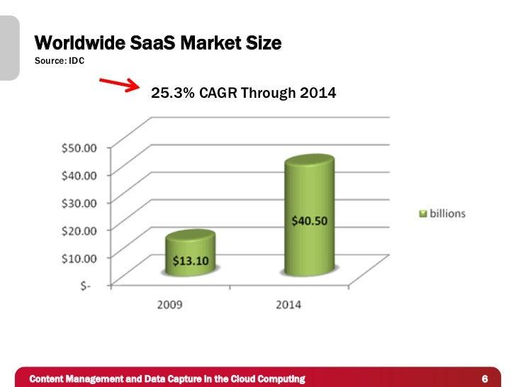 Worldwide SaaS Market Size Source: IDC                         25.3% CAGR Through 2014Content Management and Data Capture ...