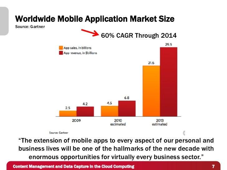"Worldwide Mobile Application Market Size Source: Gartner                                          60% CAGR Through 2014  ""..."
