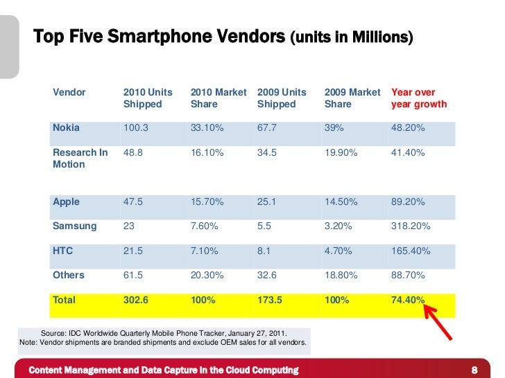 Top Five Smartphone Vendors (units in Millions)         Vendor              2010 Units          2010 Market        2009 Un...