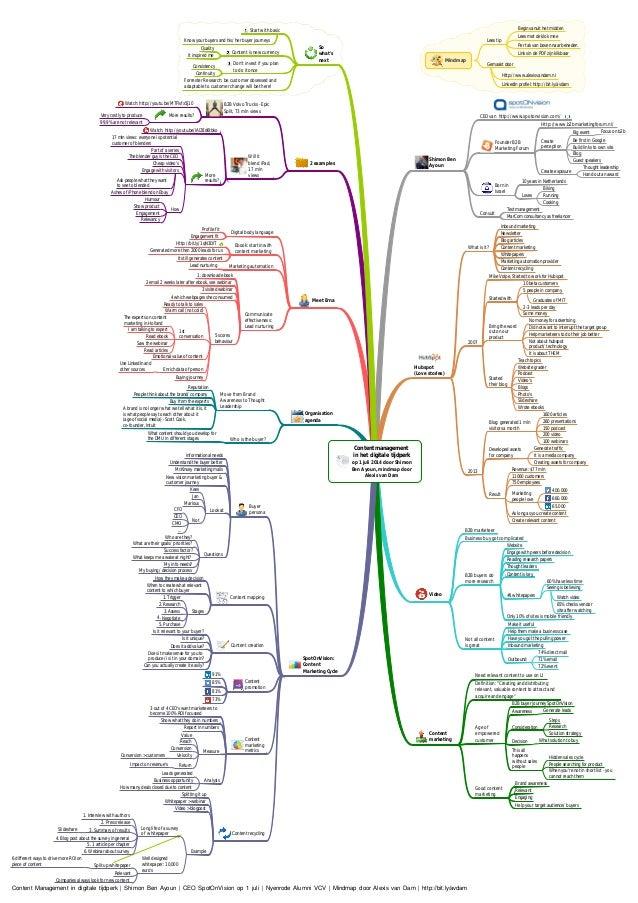 Content management in het digitale tijdperk op 1 juli 2014 door Shimon Ben Ayoun, mindmap door Alexis van Dam Shimon Ben A...