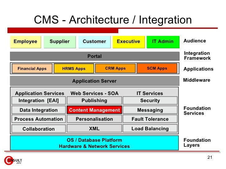 Web Services Definition Architecture And Design