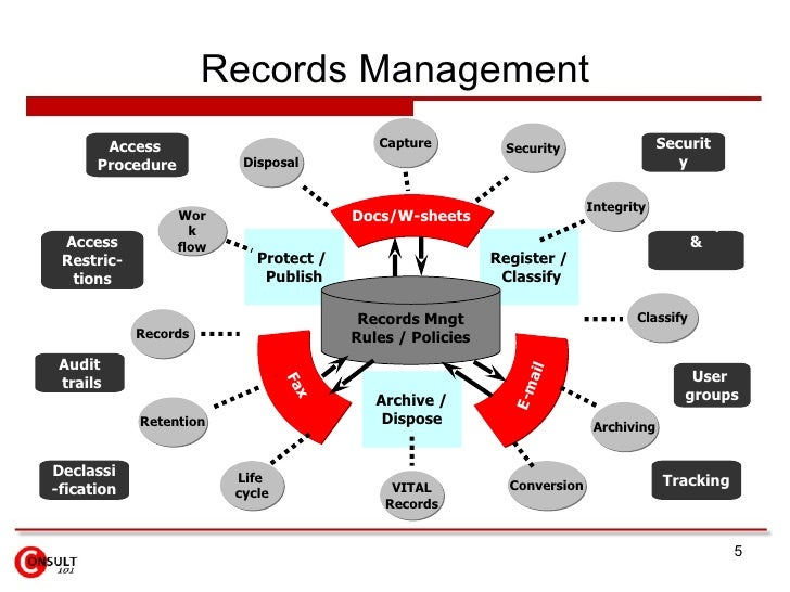 records management policy template - content management system