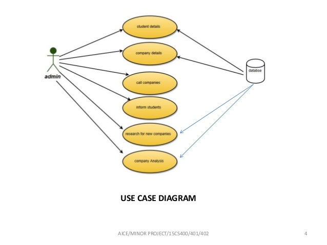 Content management system use case diagram aiceminor project15cs400401402 4 ccuart Choice Image