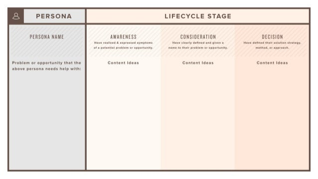Lifecycle Stage + Buyer Persona = Content Mapping Template