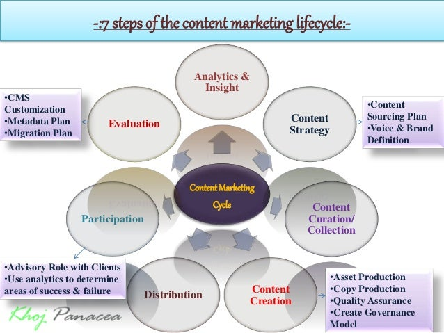 -:7 steps of the content marketing lifecycle:- ContentMarketing Cycle Analytics & Insight Content Strategy Content Curatio...
