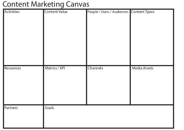 Content Marketing Canvas Resources Partners Activities Goals People / Users / AudiencesContent Value Metrics / KPI Channel...