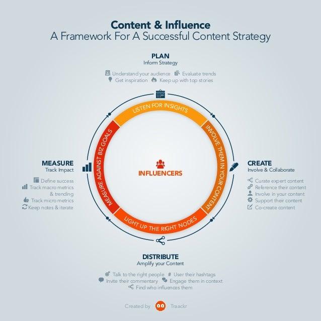 barchart MEASURE Track Impact share DISTRIBUTE Amplify your Content pen CREATE Involve & Collaborate calendar PLAN Inform ...