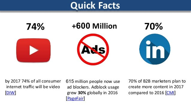 Quick Facts by 2017 74% of all consumer internet traffic will be video ]DIW[ 615 million people now use ad blockers. Adblo...