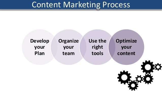 Develop your Plan Organize your team Use the right tools Optimize your content Content Marketing Process
