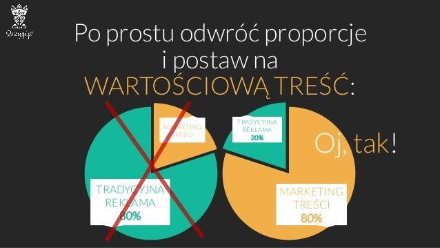 Po prostu odwróć proporcje i postaw na WARTOŚCIOWĄTREŚĆ:  MARKETING TREŚCI  TRADYCYJNA REKLAMA80%  MARKETING TREŚCI80%  TR...