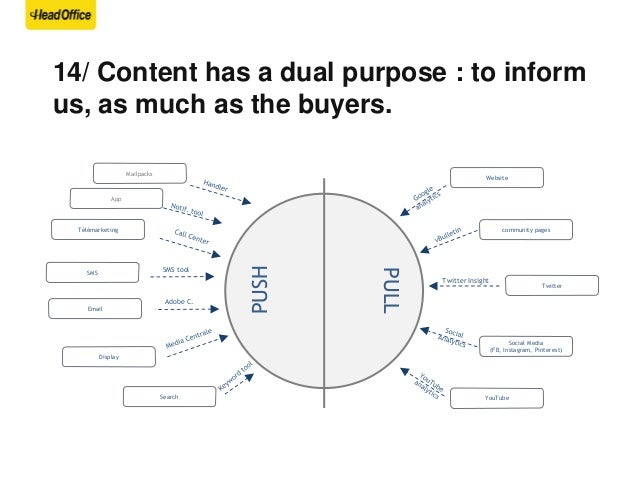 15/ If the brain processes visual info 60.000 x faster. Why are we so focused on text- based marketing content?