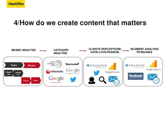4/How do we create content that matters SEGMENT ANALYSIS PERSONAS CLIENTS PERCEPTIONS HATE/LOVE/PASSION CATEGORY ANALYSIS ...