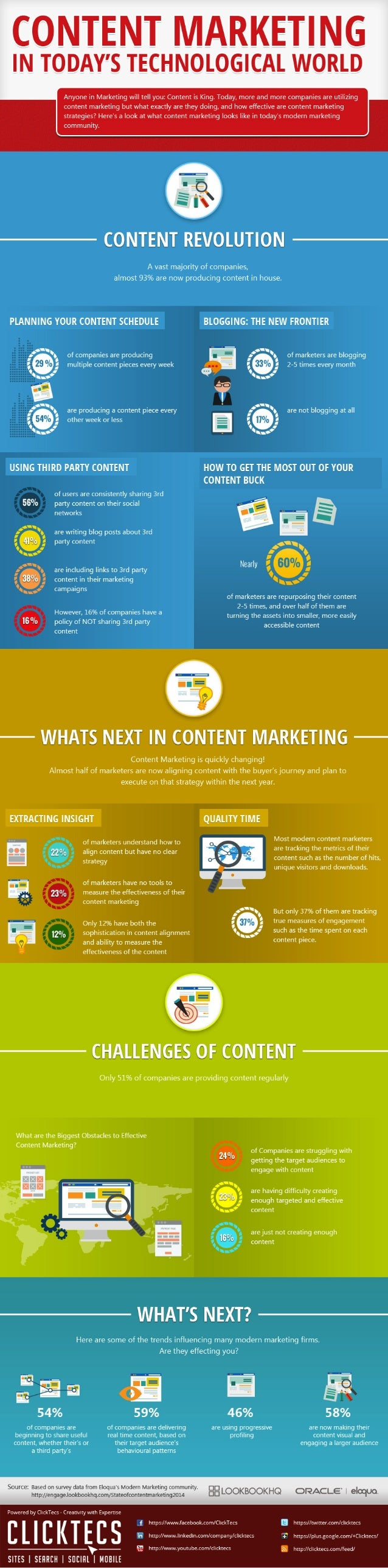 Content Marketing in Today's Technological World