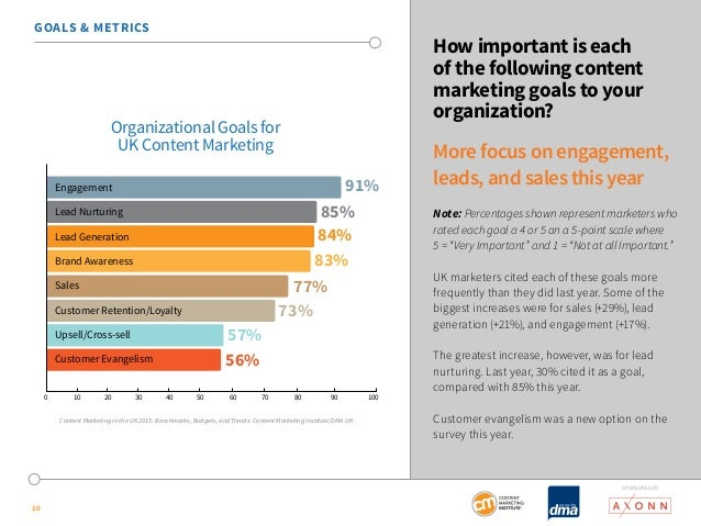 SponSored by  GOALS & METRICS  10  How important is each  of the following content  marketing goals to your  organization?...