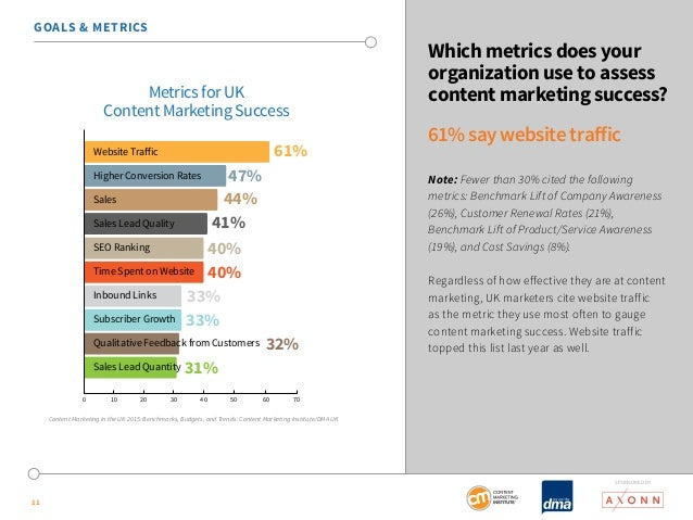 SponSored by  11  Which metrics does your  organization use to assess  content marketing success?  61% say website traffic...