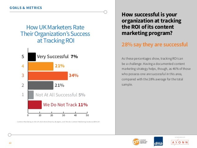 SponSored by  12  How successful is your  organization at tracking  the ROI of its content  marketing program?  28% say th...