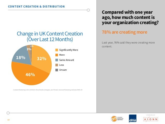 SponSored by  13  Compared with one year  ago, how much content is  your organization creating?  78% are creating more  La...