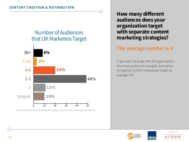 SponSored by  14  How many different  audiences does your  organization target  with separate content  marketing strategie...