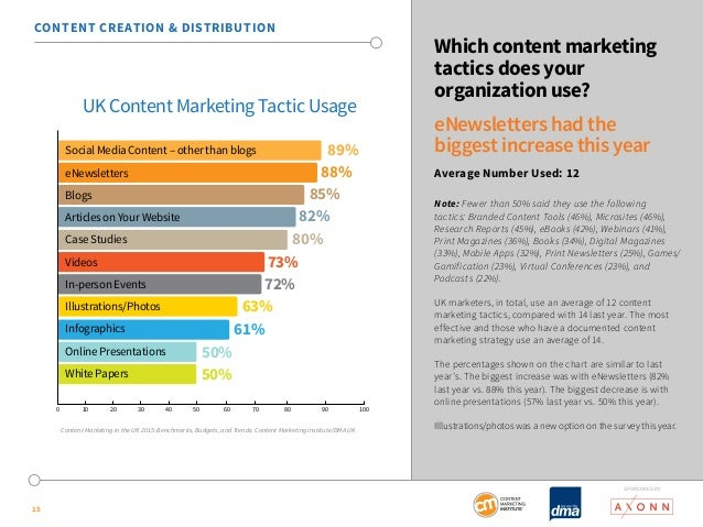 SponSored by  15  Which content marketing  tactics does your  organization use?  eNewsletters had the  biggest increase th...