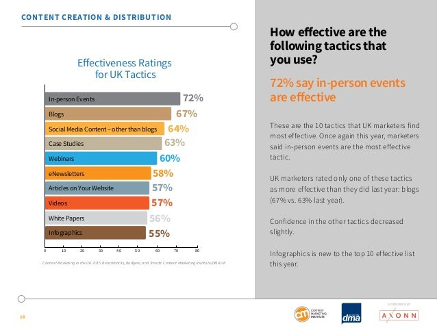 SponSored by  16  How effective are the  following tactics that  you use?  72% say in-person events  are effective  These ...