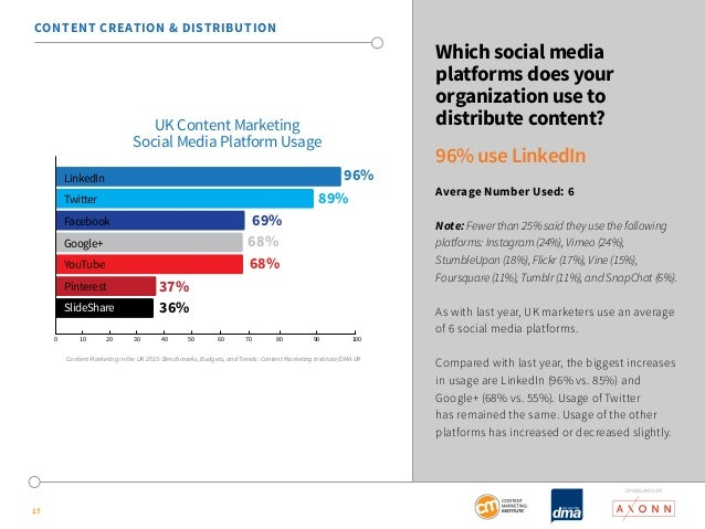 SponSored by  17  Which social media  platforms does your  organization use to  distribute content?  96% use LinkedIn  Ave...