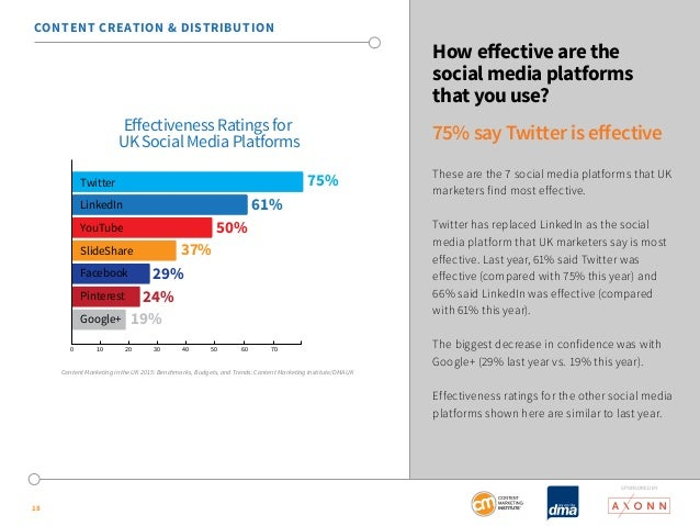SponSored by  18  How effective are the  social media platforms  that you use?  75% say Twitter is effective  These are th...