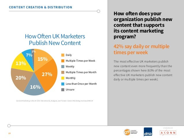 SponSored by  19  How often does your  organization publish new  content that supports  its content marketing  program?  4...