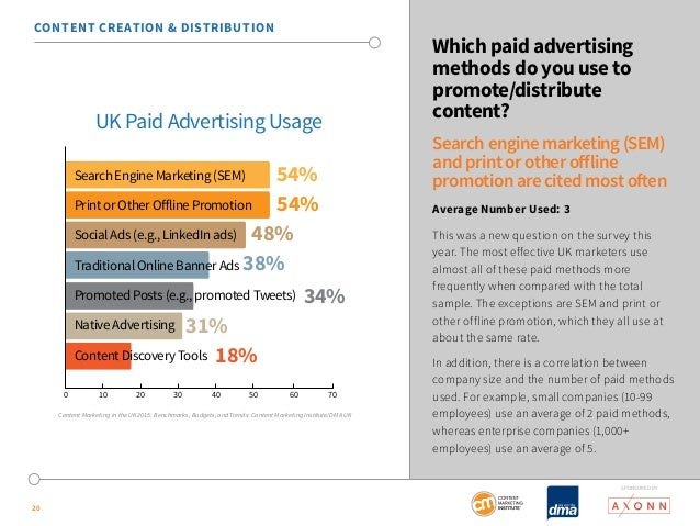 SponSored by  20  Which paid advertising  methods do you use to  promote/distribute  content?  Search engine marketing (SE...