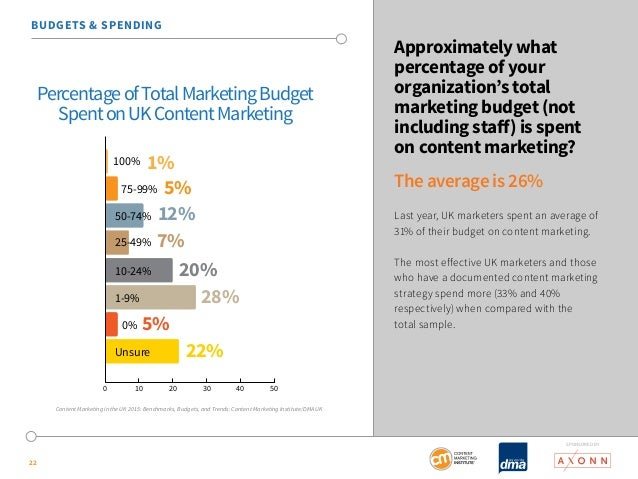 SponSored by  22  Approximately what  percentage of your  organization's total  marketing budget (not  including staff) is...
