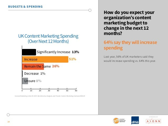 SponSored by  23  How do you expect your  organization's content  marketing budget to  change in the next 12  months?  64%...