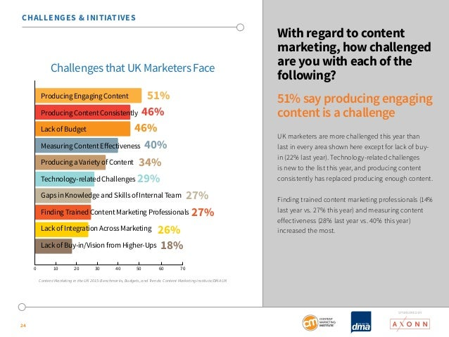 SponSored by  24  With regard to content  marketing, how challenged  are you with each of the  following?  51% say produci...