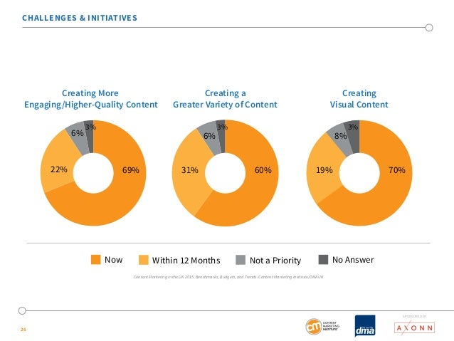 CHALLENGES & INITIATIVES  26  Creating More  Engaging/Higher-Quality Content  Creating  Visual Content  Creating a  Greate...
