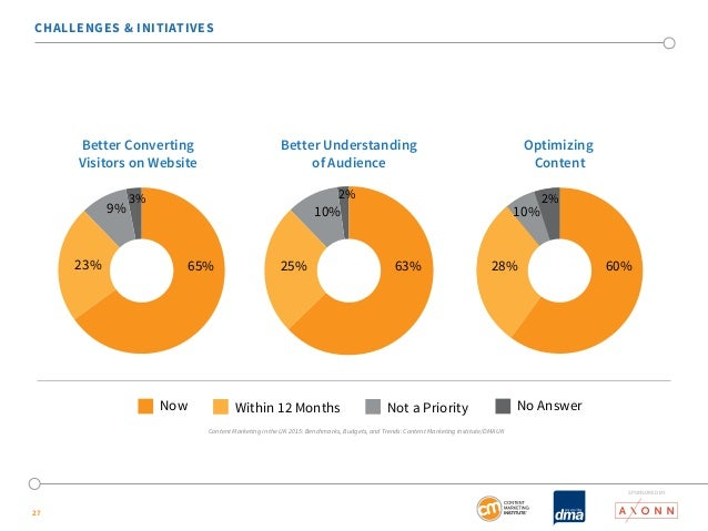 CHALLENGES & INITIATIVES  27  Better Converting  Visitors on Website  Optimizing  Content  Better Understanding  of Audien...
