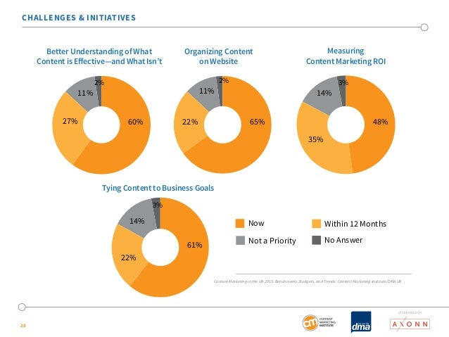 CHALLENGES & INITIATIVES  28  Better Understanding of What  Content is Effective—and What Isn't  Measuring  Content Market...