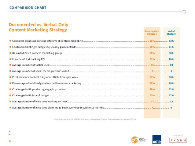 COMPARISON CHART  Documented vs. Verbal-Only  Content Marketing Strategy Verbal   Considers organization to be effective ...