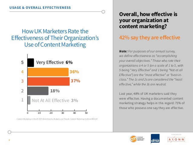 SponSored by  USAGE & OVERALL EFFECTIVENESS  5  Overall, how effective is  your organization at  content marketing?  42% s...