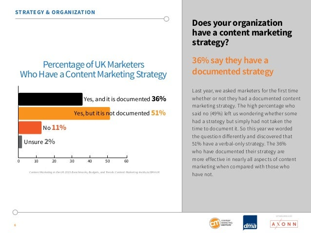 SponSored by  STRATEGY & ORGANIZATION  6  Does your organization  have a content marketing  strategy?  36% say they have a...
