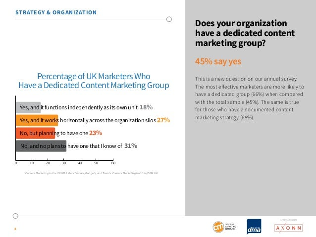 SponSored by  STRATEGY & ORGANIZATION  Yes, and it functions independently as its own unit 18%  Yes, and it works horizont...