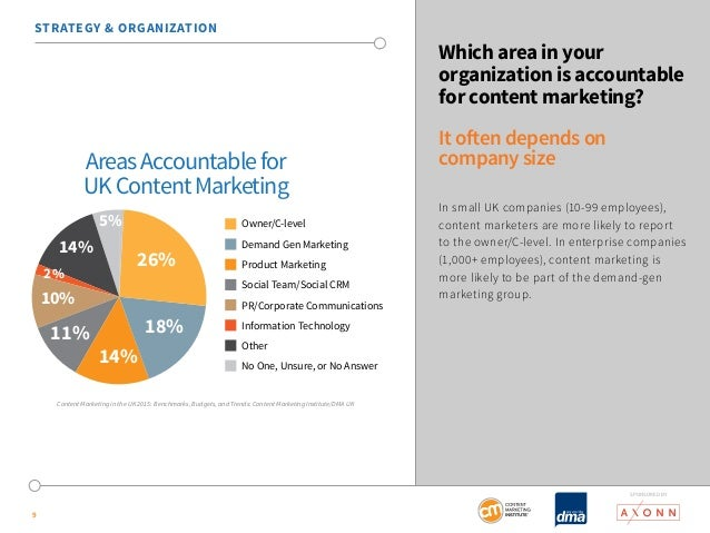 SponSored by  STRATEGY & ORGANIZATION  9  Which area in your  organization is accountable  for content marketing?  It ofte...