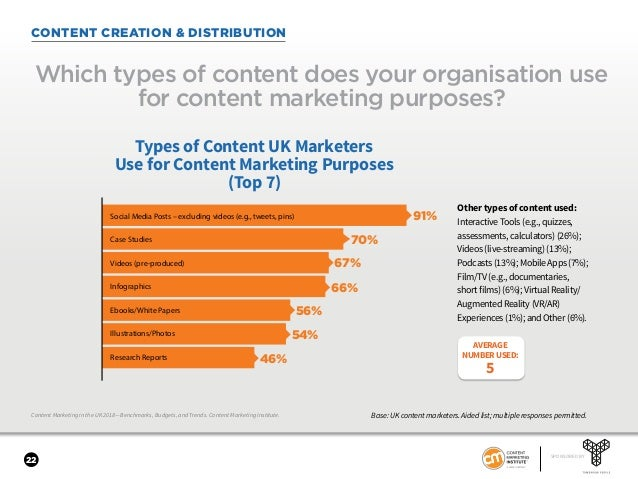 22 SPONSORED BY Content Marketing in the UK 2018—Benchmarks, Budgets, and Trends. Content Marketing Institute. CONTENT CRE...