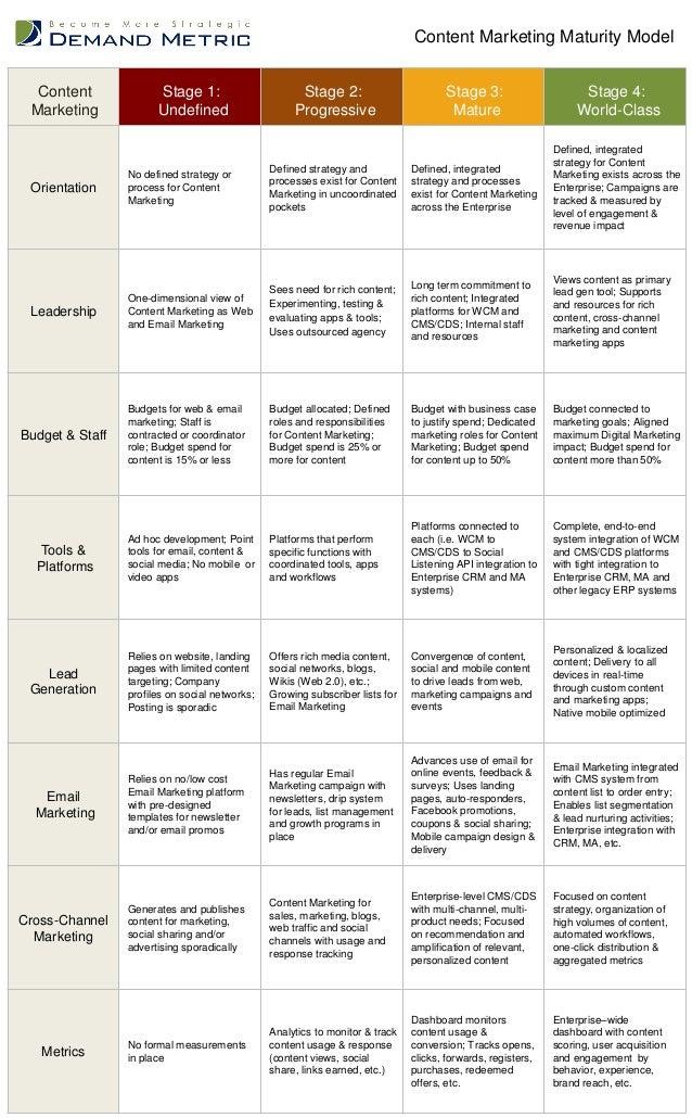 Content Marketing Stage 1: Undefined Stage 2: Progressive Stage 3: Mature Stage 4: World-Class Orientation No defined stra...