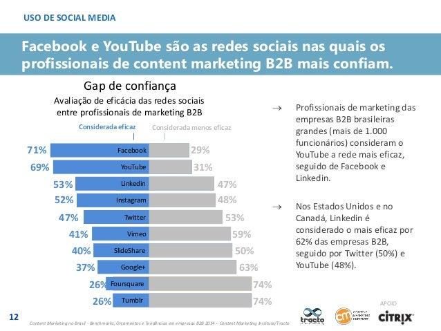 USO DE SOCIAL MEDIA  Facebook e YouTube são as redes sociais nas quais os profissionais de content marketing B2B mais conf...