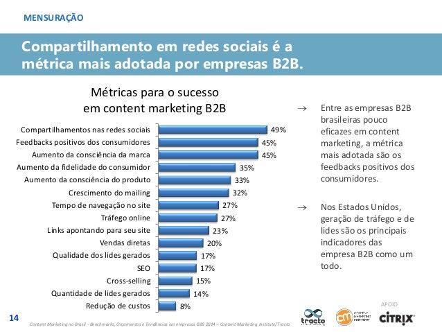 MENSURAÇÃO  Compartilhamento em redes sociais é a métrica mais adotada por empresas B2B. Métricas para o sucesso em conten...