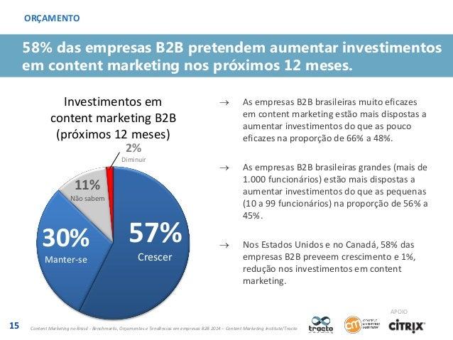 ORÇAMENTO  58% das empresas B2B pretendem aumentar investimentos em content marketing nos próximos 12 meses. Investimentos...