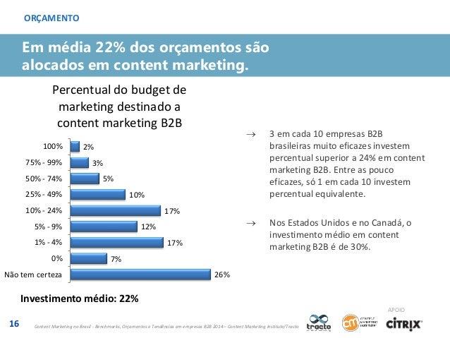 ORÇAMENTO  Em média 22% dos orçamentos são alocados em content marketing. Percentual do budget de marketing destinado a co...
