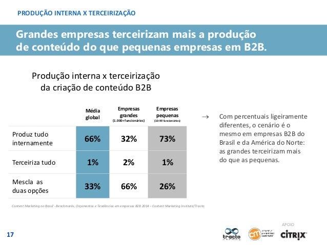 PRODUÇÃO INTERNA X TERCEIRIZAÇÃO  Grandes empresas terceirizam mais a produção de conteúdo do que pequenas empresas em B2B...