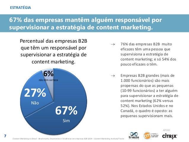 ESTRATÉGIA  67% das empresas mantêm alguém responsável por supervisionar a estratégia de content marketing. Percentual das...