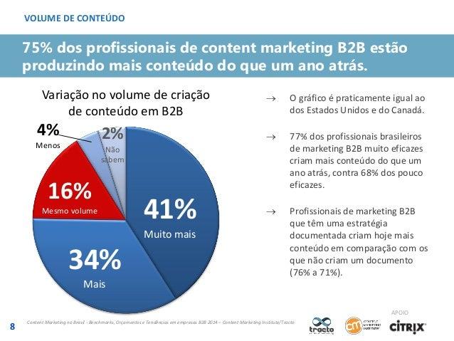 VOLUME DE CONTEÚDO  75% dos profissionais de content marketing B2B estão produzindo mais conteúdo do que um ano atrás. Var...