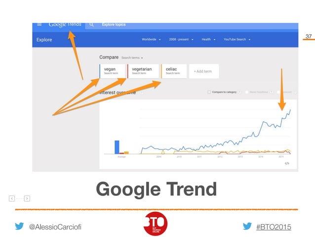 #BTO2015 37 @AlessioCarciofi Google Trend